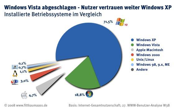 W3B27 Betriebsysteme Vergleich