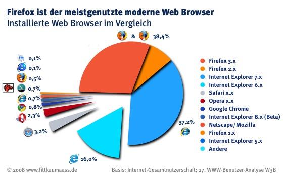 W3B27 Browser Vergleich