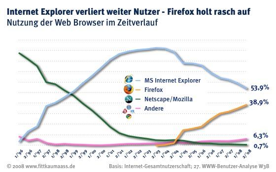 W3B27 Browser Verlauf
