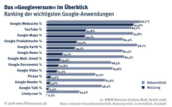 Ranking der wichtigsten Google-Anwendungen