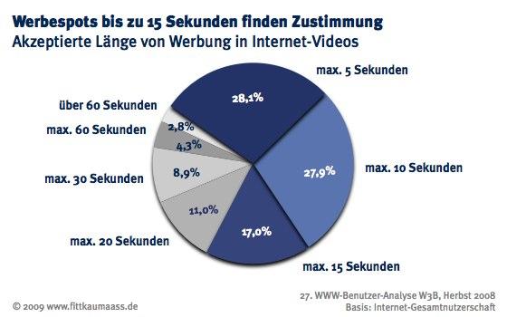 Länge von Werbespots im Internet