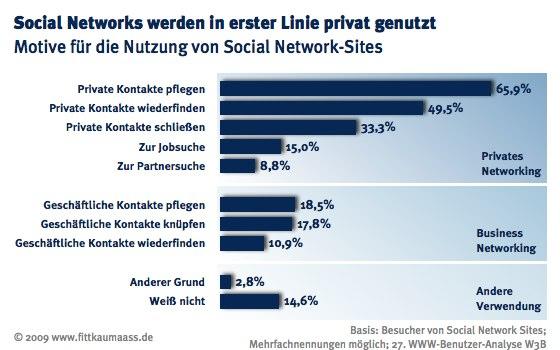 Nutzungsmotive von Social Networks
