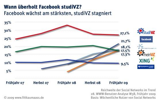 W3B28 Social Networks im Trend