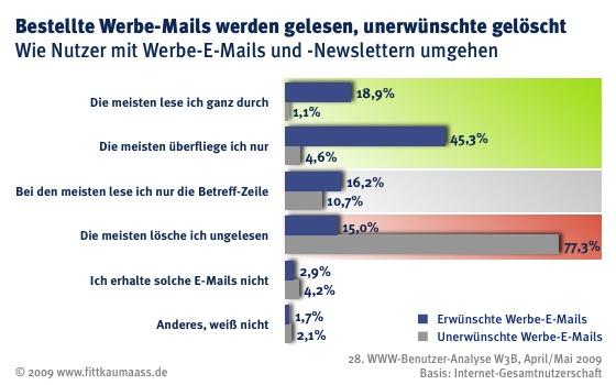 W3B28 E-Mail Vergleich