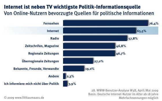 Online-Informationsquellen im Wahljahr 2009