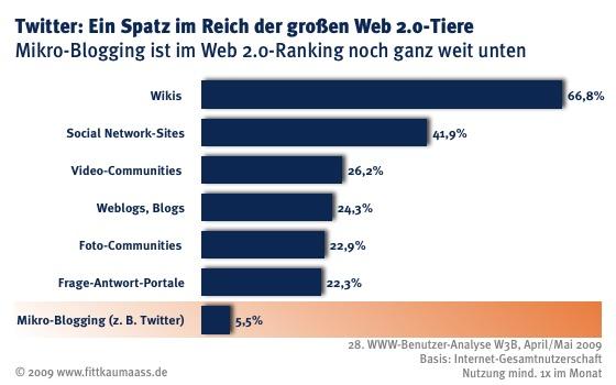 Web 2.0-Anwendungen im Vergleich