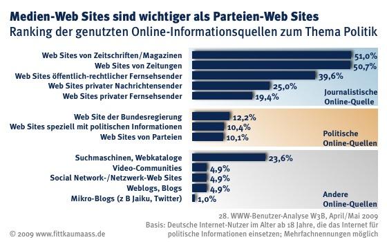 Besuch von Web Sites zu den Wahlen im Jahr 2009