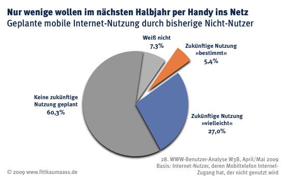 W3B29 Mobiles Internet Ablehnung