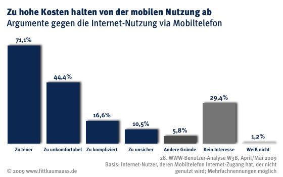 W3B29 Mobiles Internet Gründe