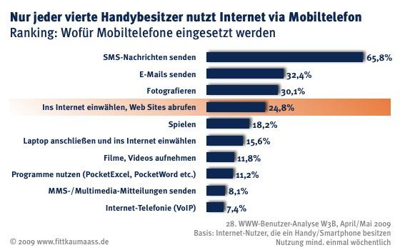 W3B29 Nutzung Mobiles Internet