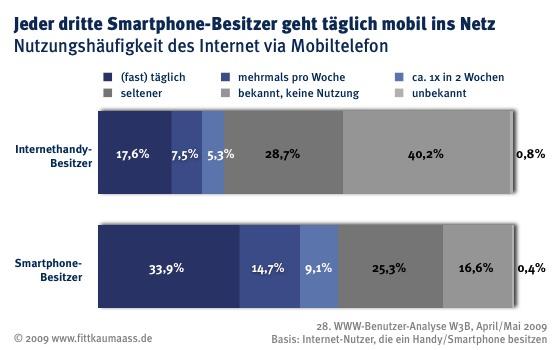 W3B29 Mobiles Internet Smartphones