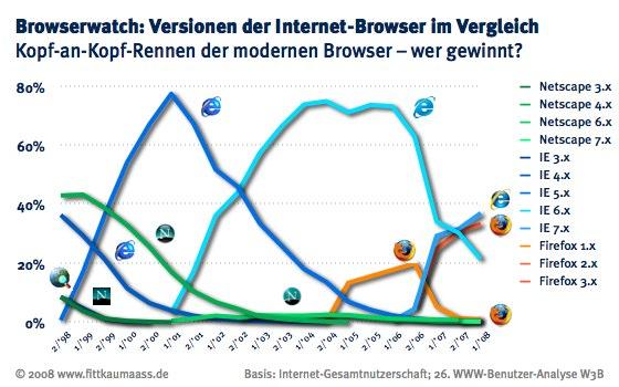 Kopf an Kopf Rennen der modernen Browser