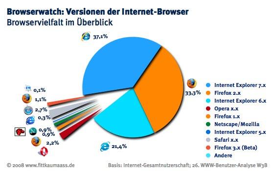 Browser-Vielfalt im Überblick
